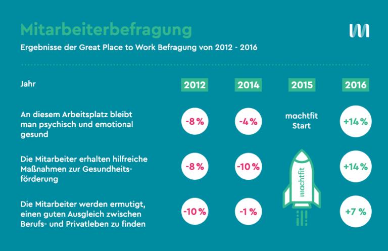 Mitarbeiterbefragung - Ergebnisse der Great Place to Work Befragung von 2012 - 2016