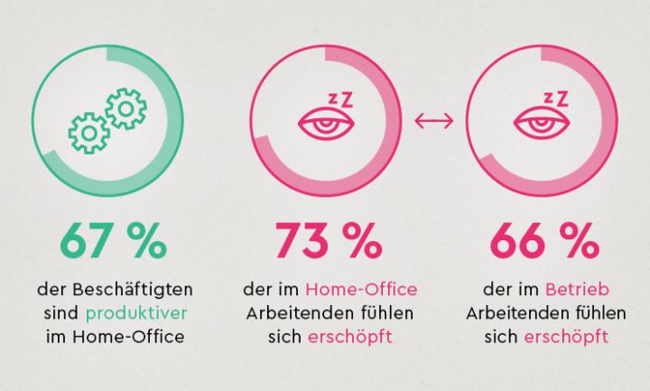 AOK Fehlzeiten Report 2019 Home Office
